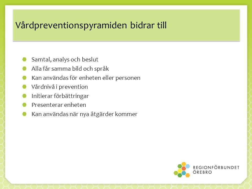 Vårdpreventionspyramiden bidrar till Samtal, analys och beslut Alla får samma bild och språk Kan användas för enheten eller personen Vårdnivå i prevention Initierar förbättringar Presenterar enheten Kan användas när nya åtgärder kommer