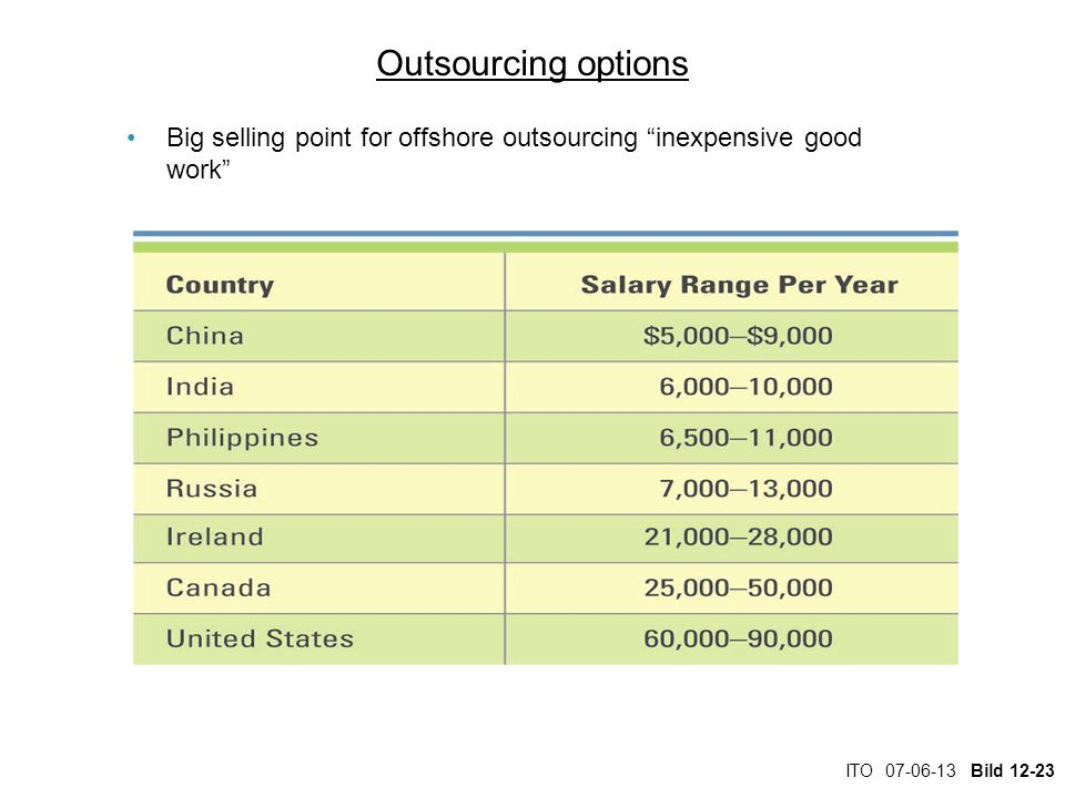 "ITO 07-06-13 Bild 12-23 Outsourcing options Big selling point for offshore outsourcing ""inexpensive good work"""