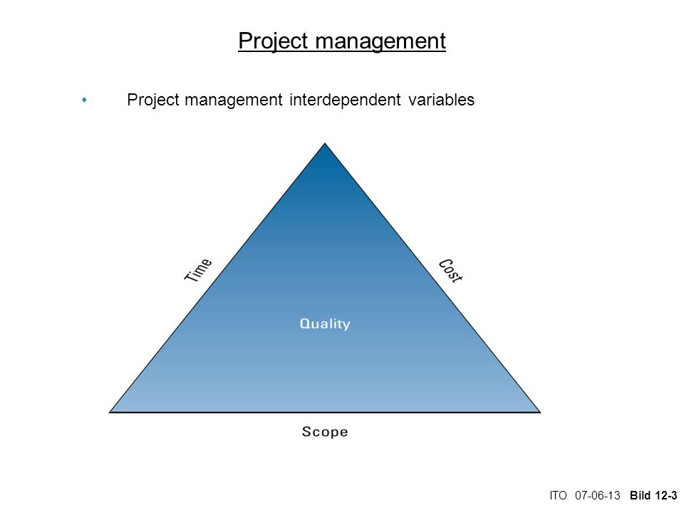 ITO 07-06-13 Bild 12-3 Project management Project management interdependent variables