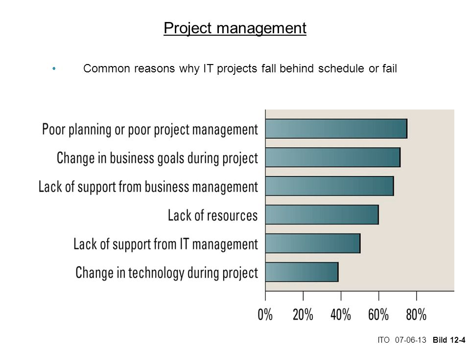 ITO 07-06-13 Bild 12-4 Project management Common reasons why IT projects fall behind schedule or fail