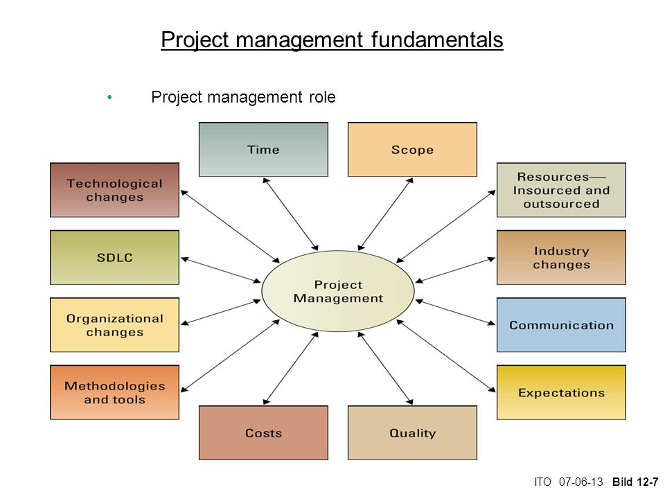 ITO 07-06-13 Bild 12-7 Project management fundamentals Project management role