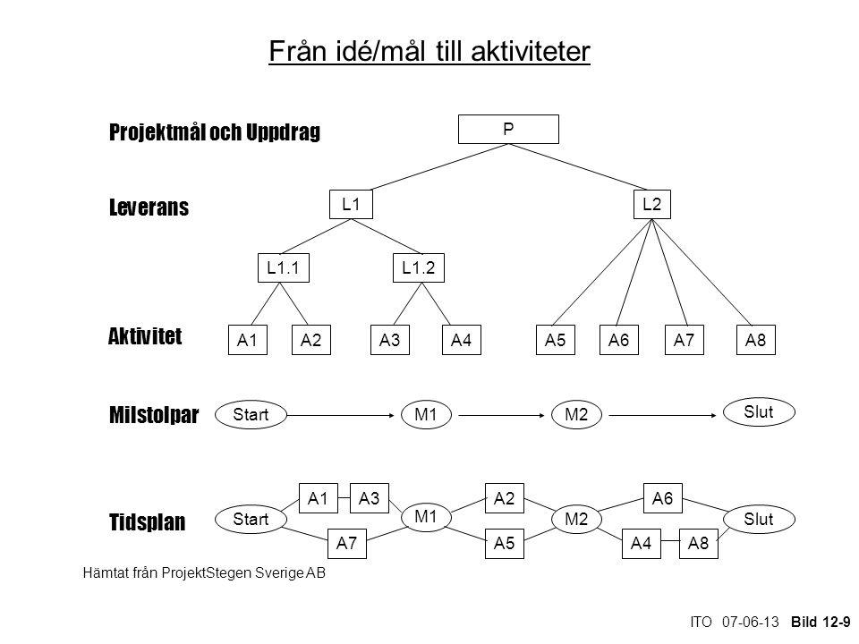 ITO 07-06-13 Bild 12-9 Från idé/mål till aktiviteter Leverans Aktivitet Milstolpar Tidsplan StartM1M2 Slut A1A2A3 A4A5 A6 A7A8 Start M1 M2Slut Projektmål och Uppdrag L1 L1.1L1.2 A1A2A3A4A5A6A8A7 L2 P Hämtat från ProjektStegen Sverige AB