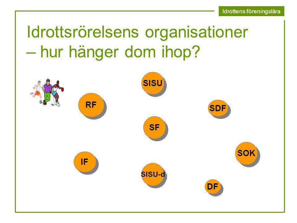 Idrottens föreningslära Idrottsrörelsens organisationer – hur hänger dom ihop? RF SF IF DF SDF SISU SOK SISU-d