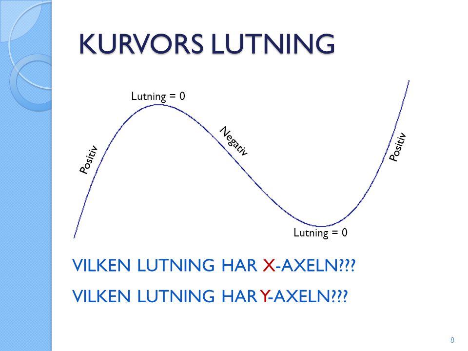 KURVORS LUTNING VILKEN LUTNING HAR X-AXELN??? VILKEN LUTNING HAR Y-AXELN??? 8 Positiv Lutning = 0 Negativ Lutning = 0 Positiv