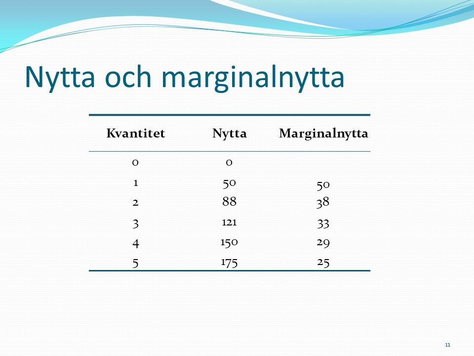 Nytta och marginalnytta 11 KvantitetNyttaMarginalnytta 00 150 28838 312133 415029 517525