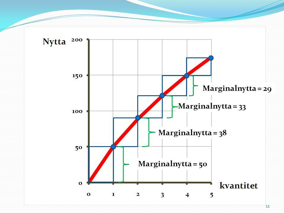 12 Marginalnytta = 38 Marginalnytta = 50 Marginalnytta = 33 Marginalnytta = 29