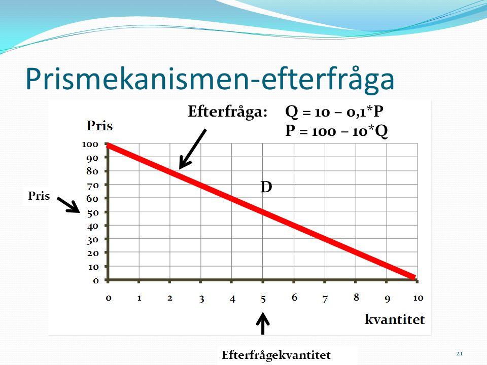 Prismekanismen-efterfråga Pris Efterfrågekvantitet 21 Efterfråga: Q = 10 – 0,1*P P = 100 – 10*Q D