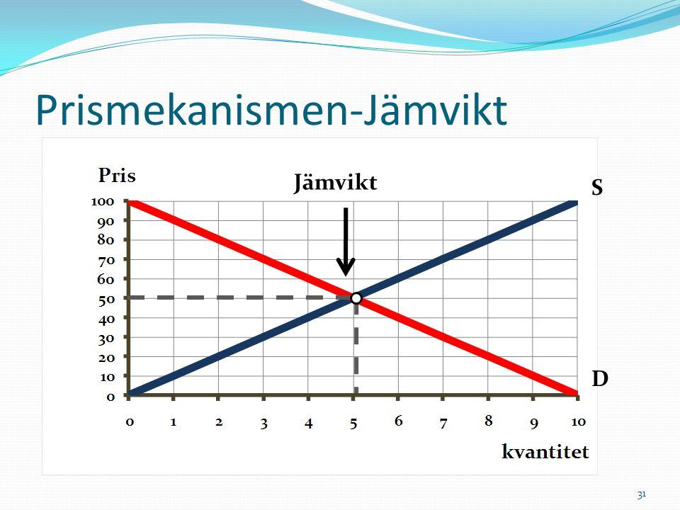 Prismekanismen-Jämvikt Jämvikt S D 31