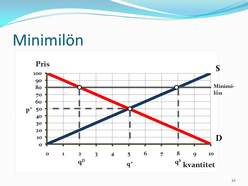 Minimilön S D Minimi- lön p* qDqD qSqS q* 34