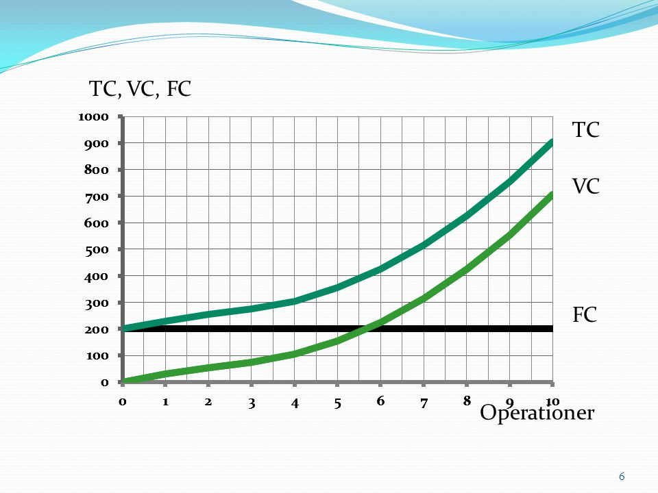  ∆ = Förändring  Marginalkostnad: mc = ∆TC/∆q mc = (230-200)/(1-0) = 30  Styckkostnad eller genomsnittskostnad: atc = TC/q atc = 230/1 = 230 Kostnader i produktionen 7