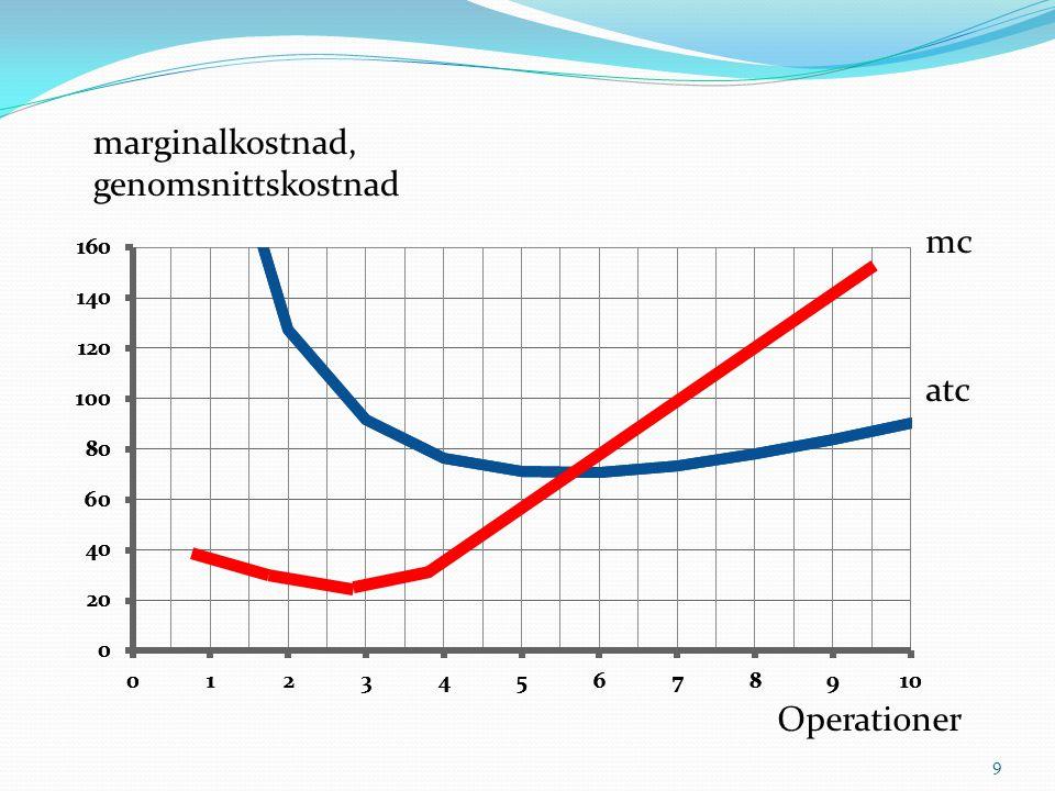mc atc 9 Operationer marginalkostnad, genomsnittskostnad