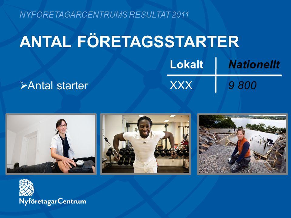 ANTAL FÖRETAGSSTARTER LokaltNationellt XXX9 800 NYFÖRETAGARCENTRUMS RESULTAT 2011  Antal starter