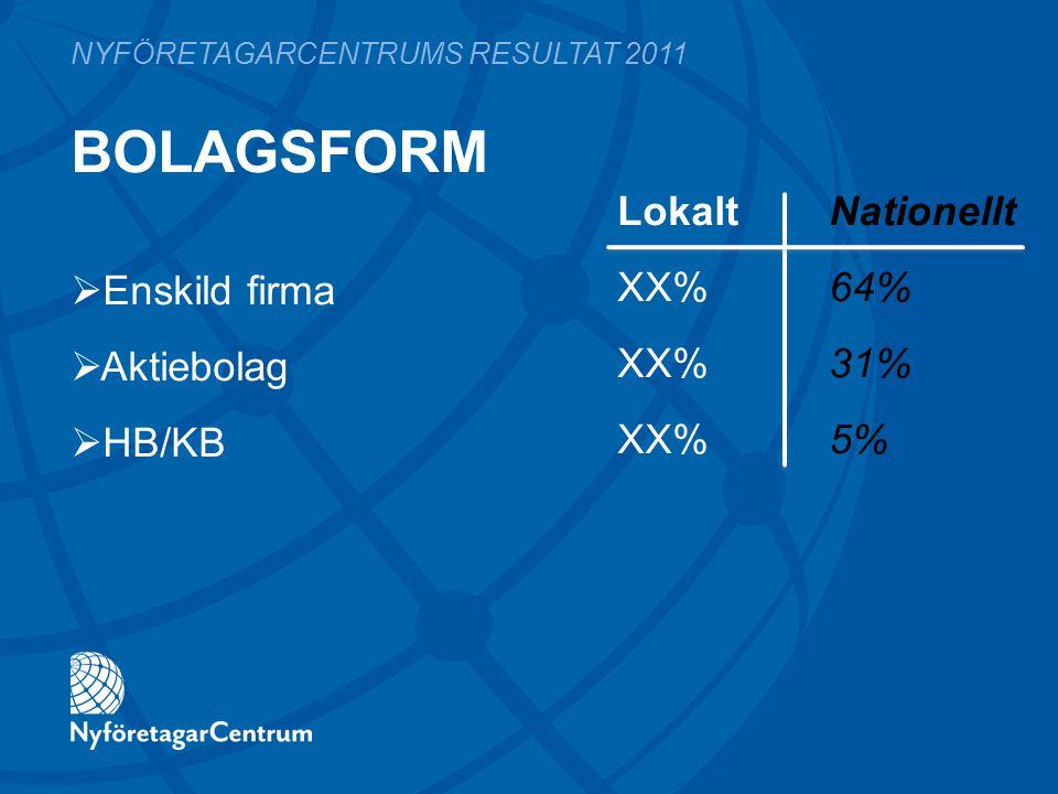 BOLAGSFORM LokaltNationellt XX%64% XX%31% XX%5% NYFÖRETAGARCENTRUMS RESULTAT 2011  Enskild firma  Aktiebolag  HB/KB