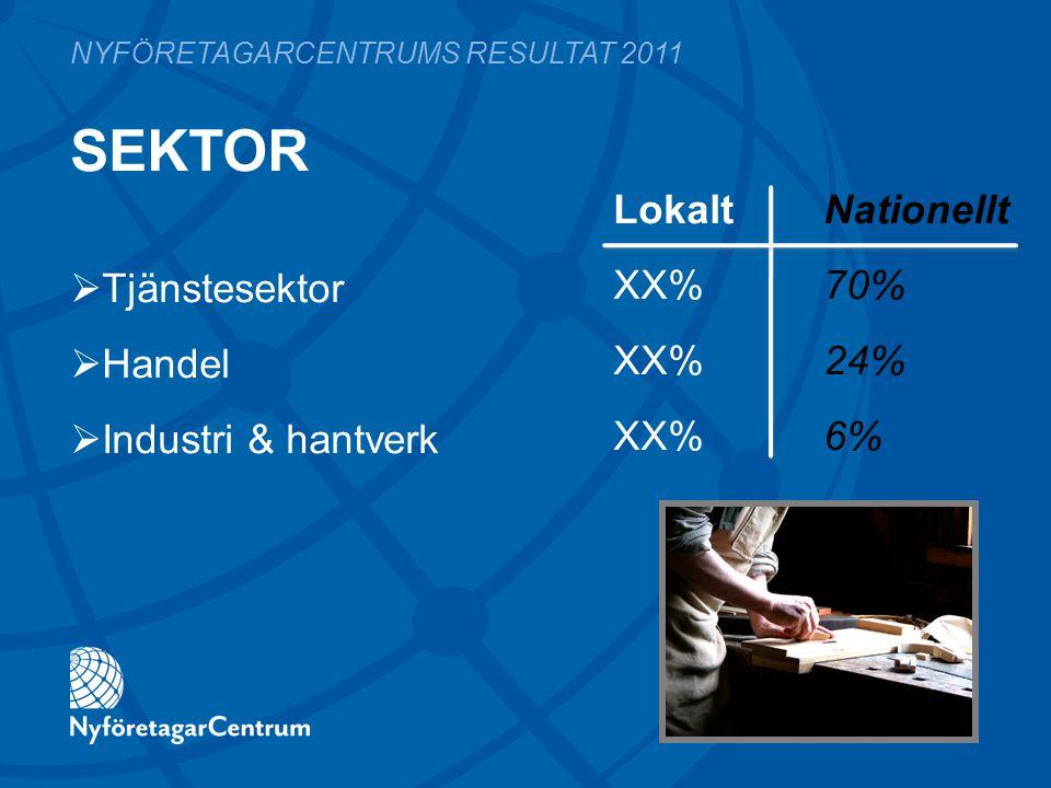 SEKTOR LokaltNationellt XX%70% XX%24% XX%6% NYFÖRETAGARCENTRUMS RESULTAT 2011  Tjänstesektor  Handel  Industri & hantverk