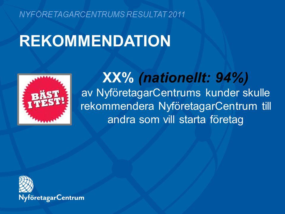 REKOMMENDATION NYFÖRETAGARCENTRUMS RESULTAT 2011 XX% (nationellt: 94%) av NyföretagarCentrums kunder skulle rekommendera NyföretagarCentrum till andra