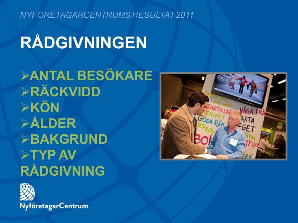 RÅDGIVNINGEN NYFÖRETAGARCENTRUMS RESULTAT 2011  ANTAL BESÖKARE  RÄCKVIDD  KÖN  ÅLDER  BAKGRUND  TYP AV RÅDGIVNING
