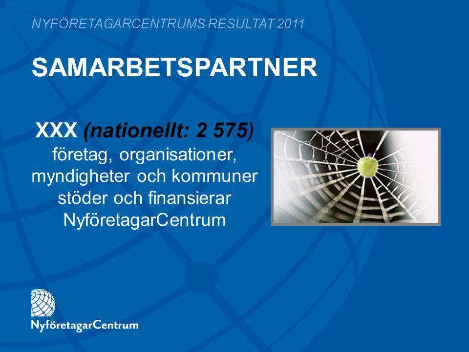 SAMARBETSPARTNER NYFÖRETAGARCENTRUMS RESULTAT 2011 XXX (nationellt: 2 575) företag, organisationer, myndigheter och kommuner stöder och finansierar NyföretagarCentrum