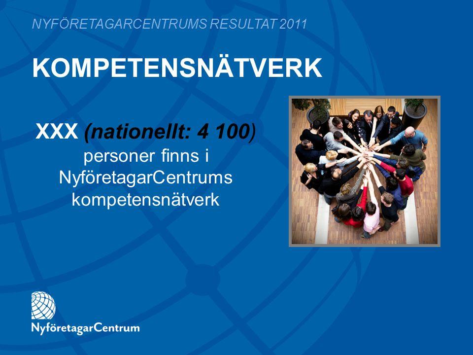 KOMPETENSNÄTVERK NYFÖRETAGARCENTRUMS RESULTAT 2011 XXX (nationellt: 4 100) personer finns i NyföretagarCentrums kompetensnätverk