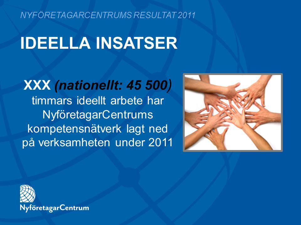 IDEELLA INSATSER NYFÖRETAGARCENTRUMS RESULTAT 2011 XXX (nationellt: 45 500 ) timmars ideellt arbete har NyföretagarCentrums kompetensnätverk lagt ned på verksamheten under 2011
