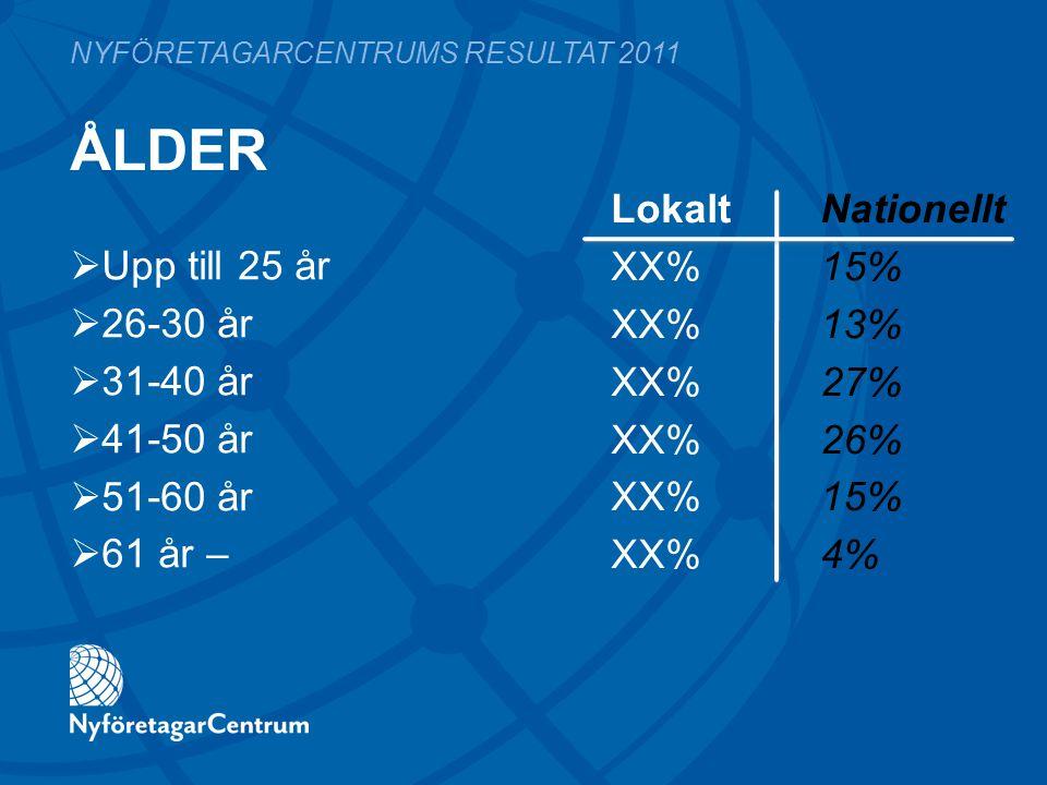 ÅLDER LokaltNationellt XX%15% XX%13% XX%27% XX%26% XX%15% XX%4% NYFÖRETAGARCENTRUMS RESULTAT 2011  Upp till 25 år  26-30 år  31-40 år  41-50 år 