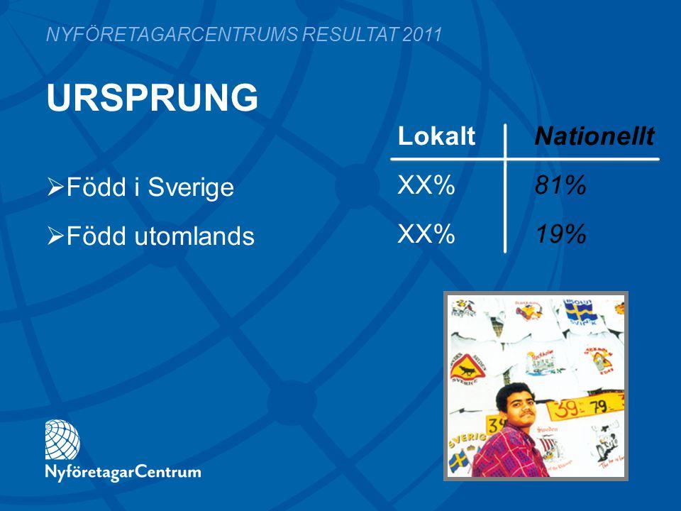 URSPRUNG LokaltNationellt XX%81% XX%19% NYFÖRETAGARCENTRUMS RESULTAT 2011  Född i Sverige  Född utomlands