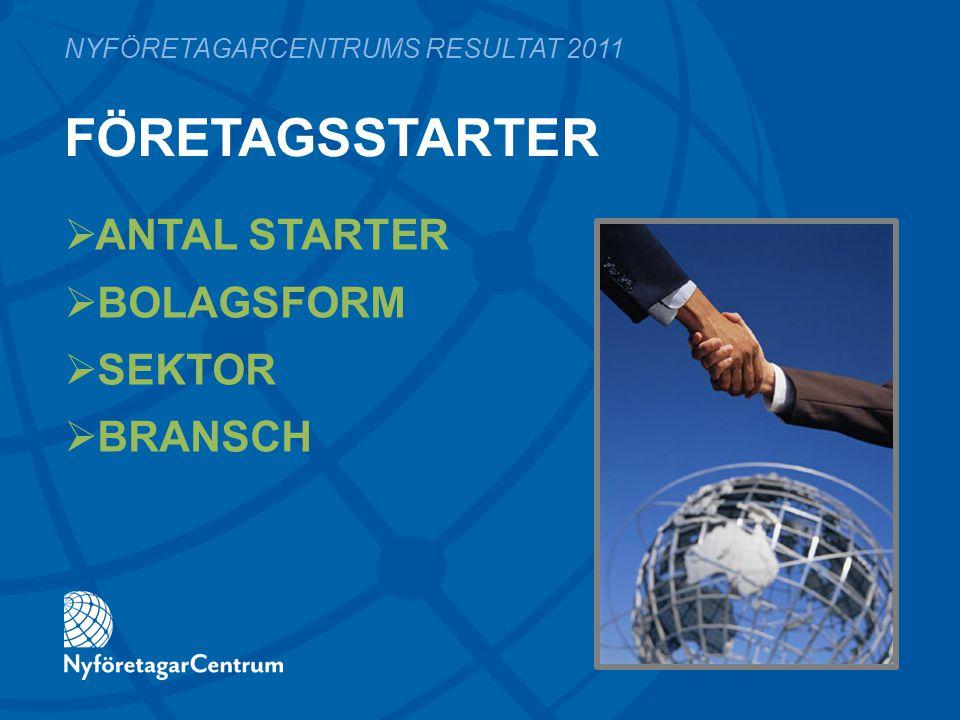 FÖRETAGSSTARTER  ANTAL STARTER  BOLAGSFORM  SEKTOR  BRANSCH NYFÖRETAGARCENTRUMS RESULTAT 2011