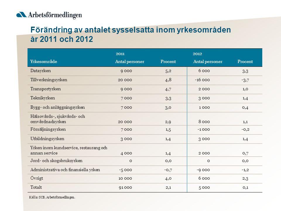 Förändring av antalet sysselsatta inom yrkesområden år 2011 och 2012 2011 2012 Yrkesomr å deAntal personerProcentAntal personerProcent Datayrken9 0005,26 0003,3 Tillverkningsyrken20 0004,8-16 000-3,7 Transportyrken9 0004,72 0001,0 Teknikyrken7 0003,33 0001,4 Bygg- och anl ä ggningsyrken7 0003,01 0000,4 H ä lsov å rds-, sjukv å rds- och omv å rdnadsyrken20 0002,98 0001,1 F ö rs ä ljningsyrken7 0001,5-1 000-0,2 Utbildningsyrken3 0001,43 0001,4 Yrken inom kundservice, restaurang och annan service4 0001,42 0000,7 Jord- och skogsbruksyrken00,00 Administrativa och finansiella yrken-5 000-0,7-9 000-1,2 Ö vrigt10 0004,06 0002,3 Totalt91 0002,15 0000,1 K ä lla: SCB, Arbetsf ö rmedlingen.