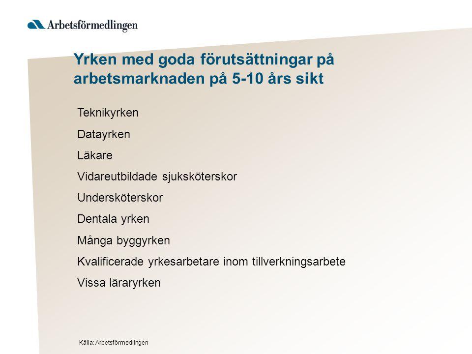 Yrken med goda förutsättningar på arbetsmarknaden på 5-10 års sikt Källa: Arbetsförmedlingen Teknikyrken Datayrken Läkare Vidareutbildade sjukskötersk