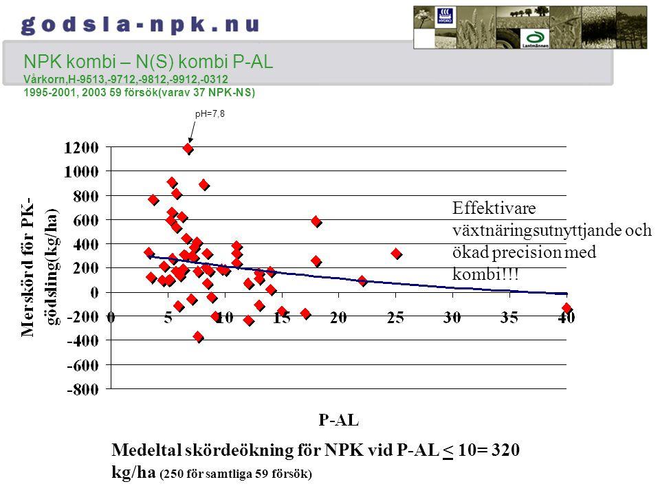 NPK kombi – N(S) kombi P-AL Vårkorn,H-9513,-9712,-9812,-9912,-0312 1995-2001, 2003 59 försök(varav 37 NPK-NS) Medeltal skördeökning för NPK vid P-AL < 10= 320 kg/ha (250 för samtliga 59 försök) Effektivare växtnäringsutnyttjande och ökad precision med kombi!!.