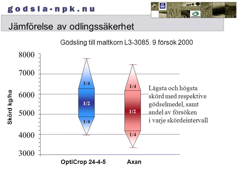 Jämförelse av odlingssäkerhet Gödsling till maltkorn L3-3085.