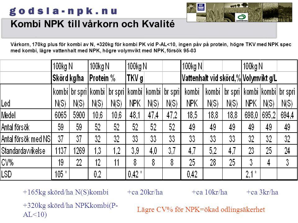Kombi NPK till vårkorn och Kvalité Vårkorn, 170kg plus för kombi av N, +320kg för kombi PK vid P-AL<10, ingen påv på protein, högre TKV med NPK spec med kombi, lägre vattenhalt med NPK, högre volymvikt med NPK, försök 95-03 +165kg skörd/ha N(S)kombi +320kg skörd/ha NPKkombi(P- AL<10) +ca 20kr/ha+ca 10kr/ha+ca 3kr/ha Lägre CV% för NPK=ökad odlingsäkerhet