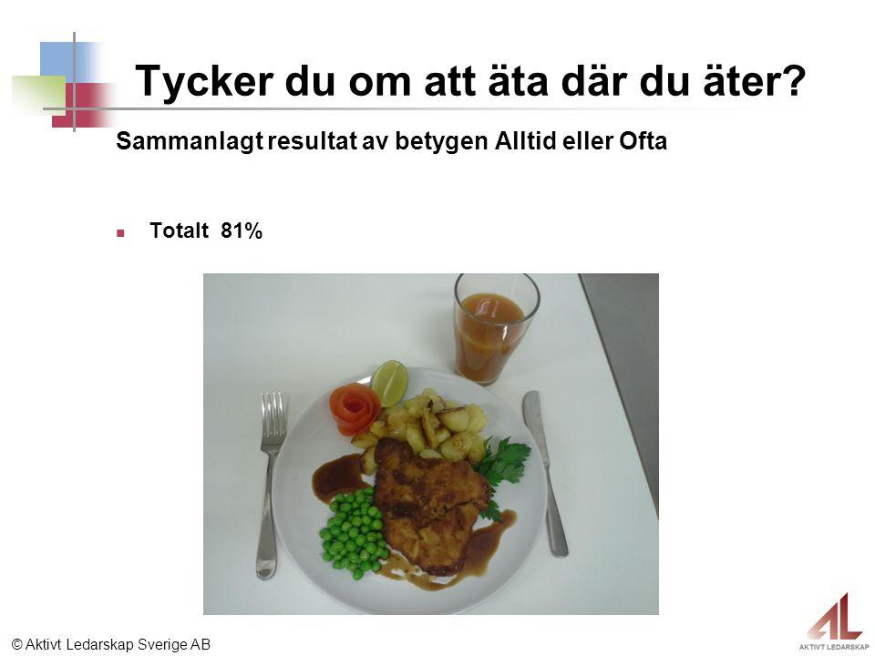 © Aktivt Ledarskap Sverige AB Tycker du om att äta där du äter? Sammanlagt resultat av betygen Alltid eller Ofta Totalt 81%