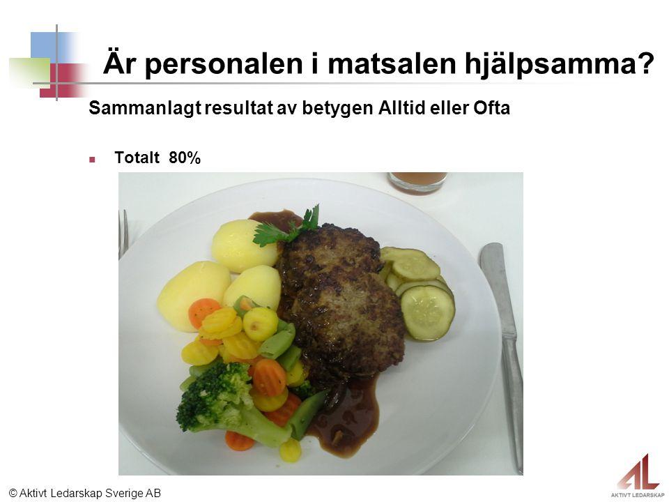 © Aktivt Ledarskap Sverige AB Är personalen i matsalen hjälpsamma? Sammanlagt resultat av betygen Alltid eller Ofta Totalt 80%