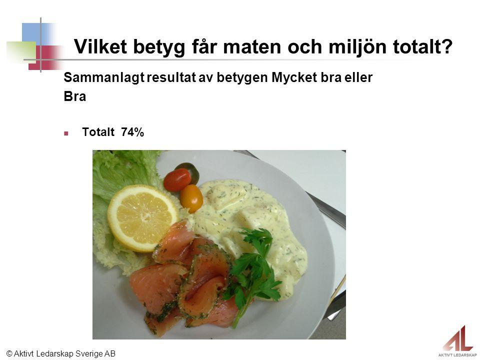 © Aktivt Ledarskap Sverige AB Vilket betyg får maten och miljön totalt? Sammanlagt resultat av betygen Mycket bra eller Bra Totalt 74%