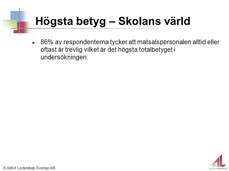 © Aktivt Ledarskap Sverige AB Högsta betyg – Skolans värld 86% av respondenterna tycker att matsalspersonalen alltid eller oftast är trevlig vilket är det högsta totalbetyget i undersökningen.
