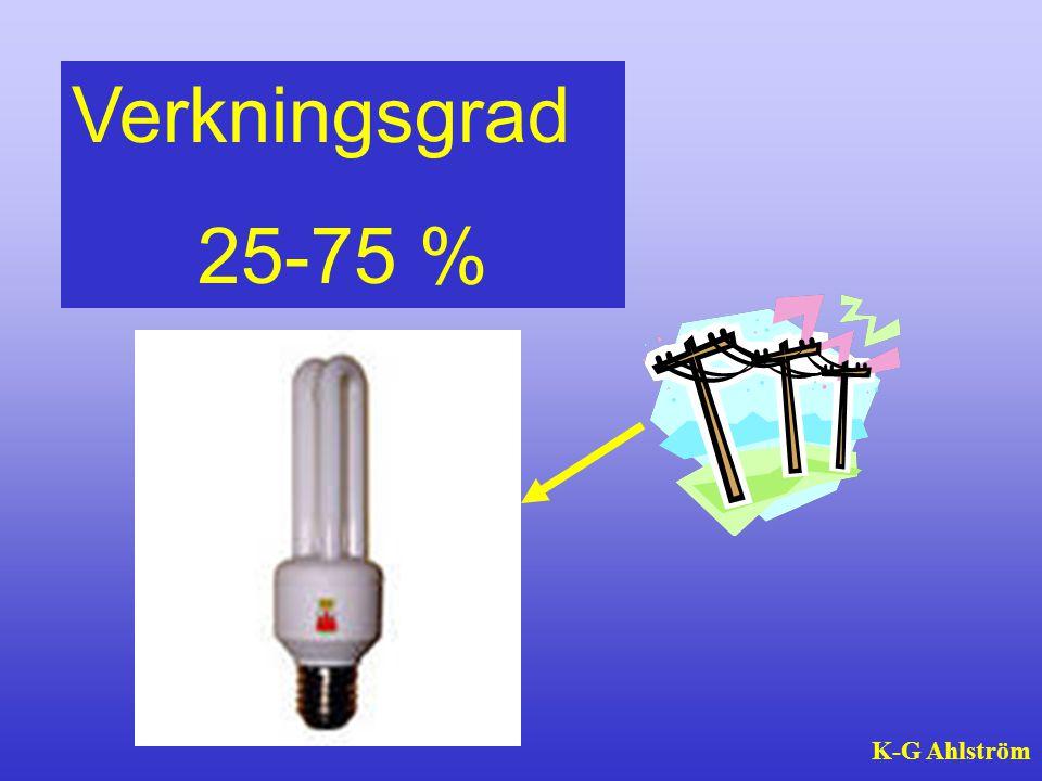Verkningsgrad 25-75 % K-G Ahlström