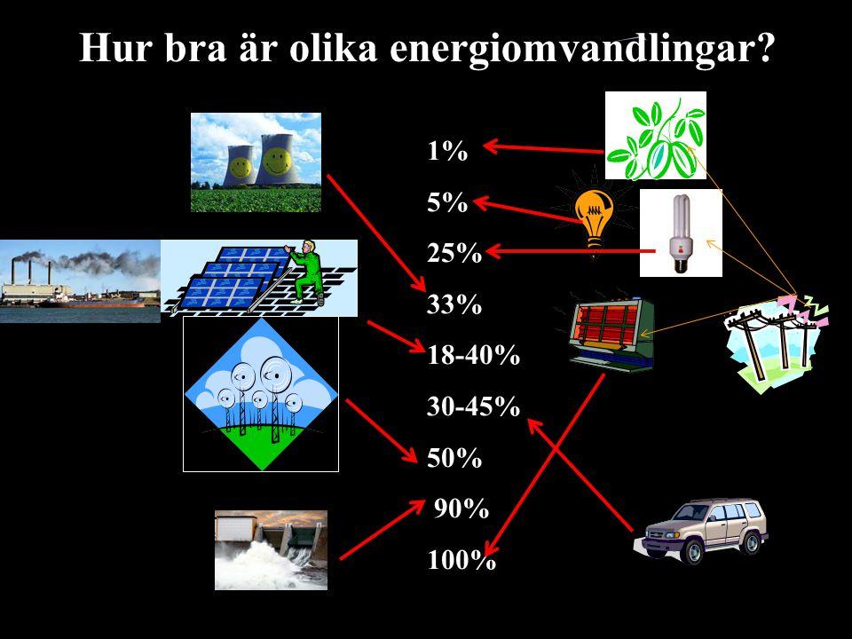 Hur bra är olika energiomvandlingar? 1% 5% 25% 33% 18-40% 30-45% 50% 90% 100%