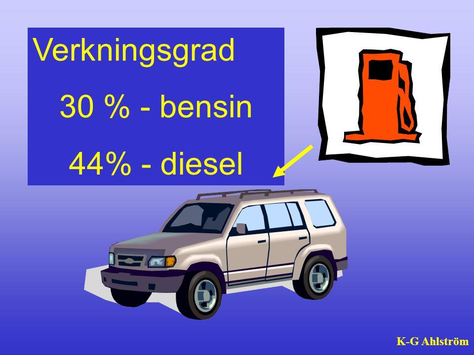Verkningsgrad 30 % - bensin 44% - diesel K-G Ahlström