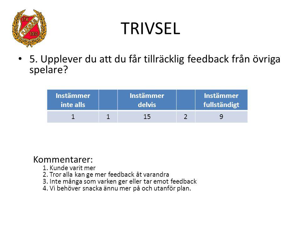 TRIVSEL 5.Upplever du att du får tillräcklig feedback från övriga spelare.