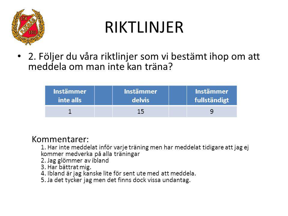 RIKTLINJER 2.Följer du våra riktlinjer som vi bestämt ihop om att meddela om man inte kan träna.