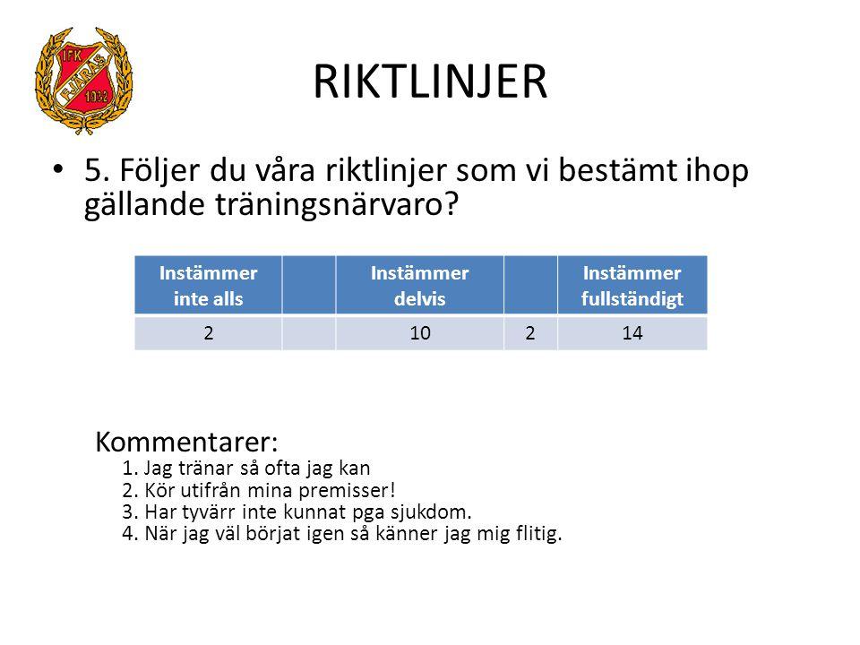 RIKTLINJER 5.Följer du våra riktlinjer som vi bestämt ihop gällande träningsnärvaro.