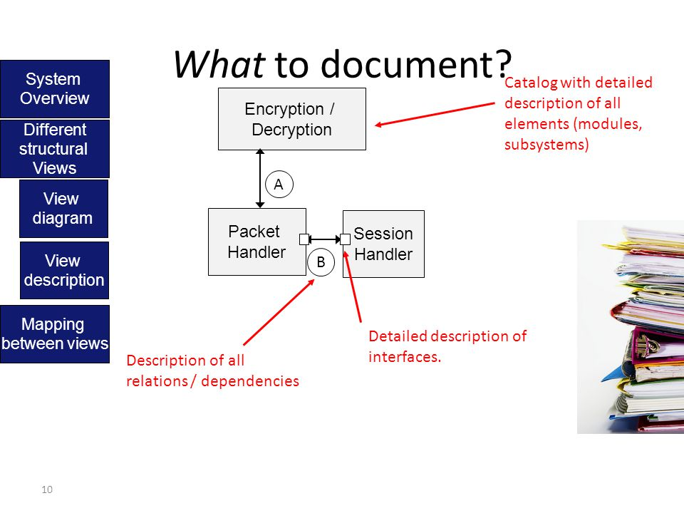 10 What to document? Different structural Views View diagram Encryption / Decryption Packet Handler Session Handler View description Catalog with deta