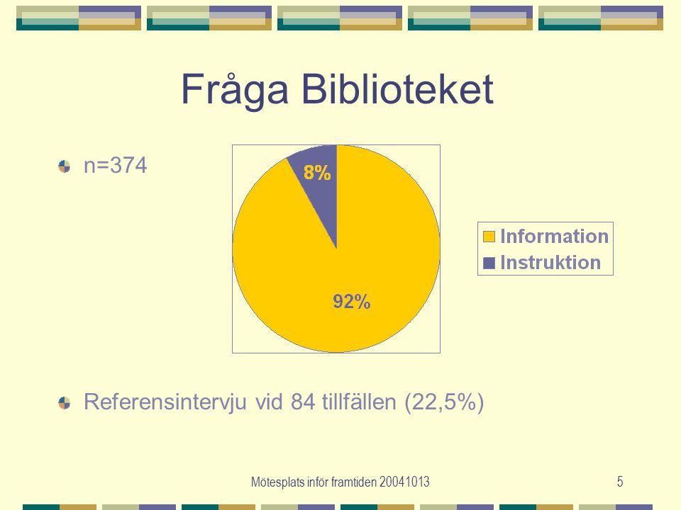 Mötesplats inför framtiden 200410135 Fråga Biblioteket n=374 Referensintervju vid 84 tillfällen (22,5%)