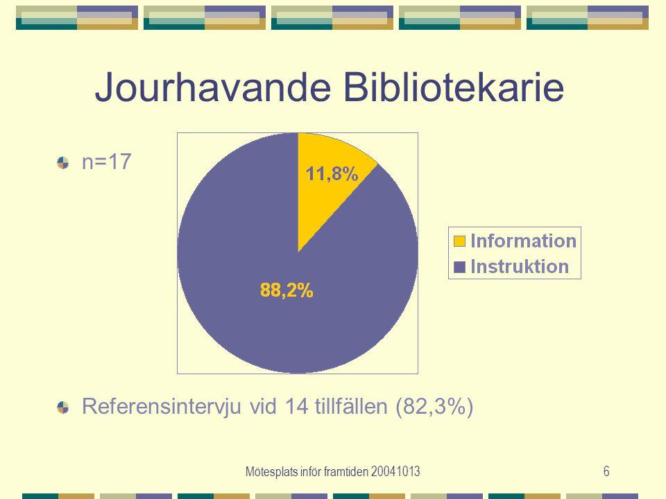 Mötesplats inför framtiden 200410136 Jourhavande Bibliotekarie n=17 Referensintervju vid 14 tillfällen (82,3%)