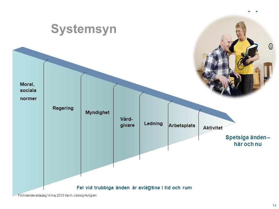 Systemsyn Fel vid trubbiga änden är avlä gs na i tid och rum Spetsiga änden – här och nu Moral, sociala normer Ledning Vård- givare Regering Aktivitet