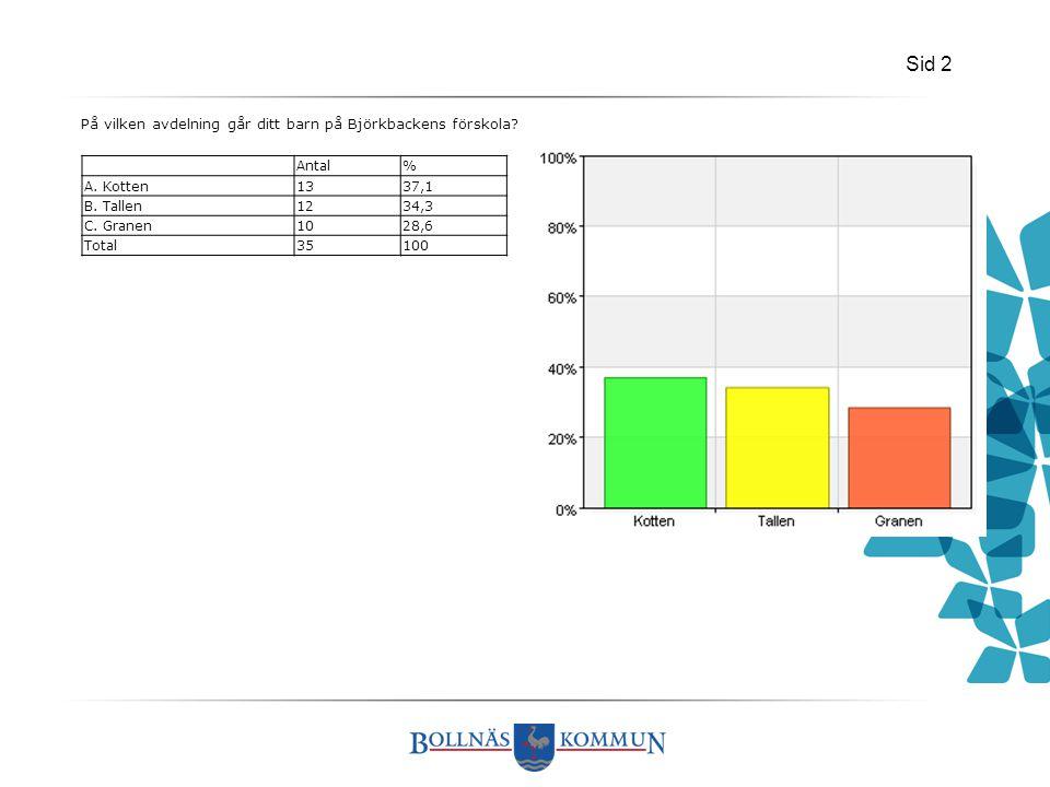 Sid 2 På vilken avdelning går ditt barn på Björkbackens förskola? Antal% A. Kotten1337,1 B. Tallen1234,3 C. Granen1028,6 Total35100