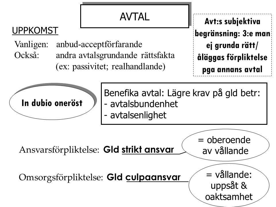 AVTAL Vanligen: anbud-acceptförfarande Också: andra avtalsgrundande rättsfakta (ex: passivitet; realhandlande) In dubio oneröst Benefika avtal: Lägre