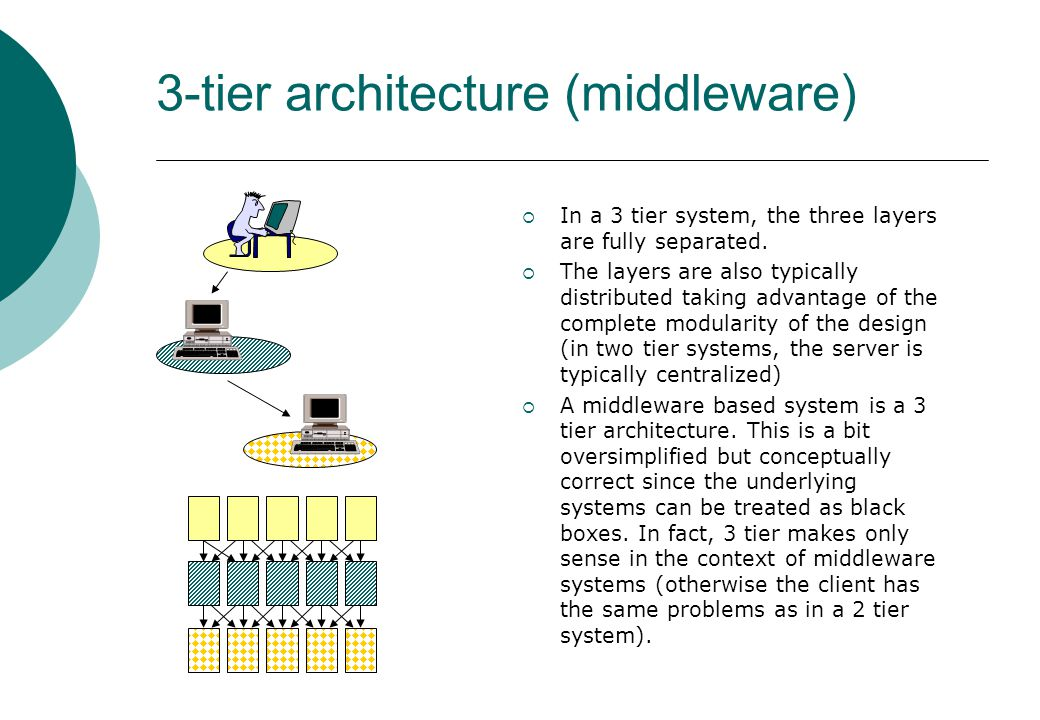 3-tier architecture (middleware)  In a 3 tier system, the three layers are fully separated.