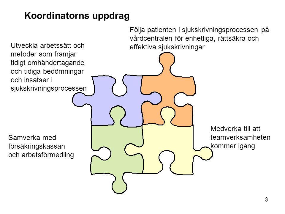 3 Koordinatorns uppdrag Följa patienten i sjukskrivningsprocessen på vårdcentralen för enhetliga, rättsäkra och effektiva sjukskrivningar Samverka med försäkringskassan och arbetsförmedling Medverka till att teamverksamheten kommer igång Utveckla arbetssätt och metoder som främjar tidigt omhändertagande och tidiga bedömningar och insatser i sjukskrivningsprocessen