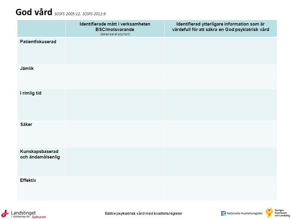 Bättre psykiatrisk vård med kvalitetsregister Qulturum God vård SOSFS 2005:12, SOSFS 2011:9 Identifierade mått i verksamheten BSC/motsvarande (balanse